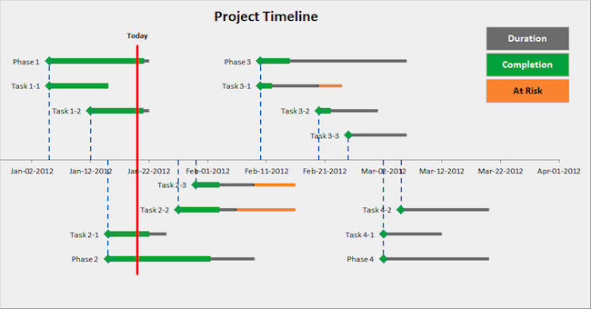 create a timeline template Yeni.mescale.co