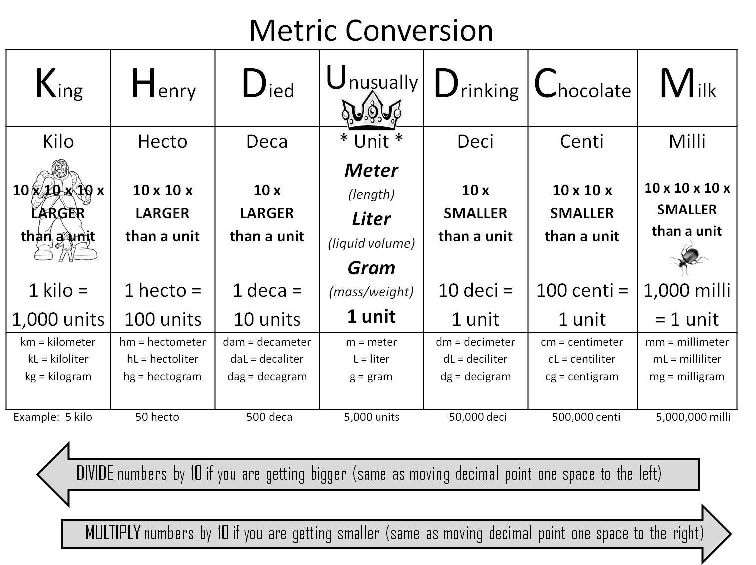 What Is Dimensional Analysis in Chemistry? Definition, Method