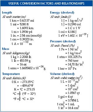 Conversion Factor in Chemistry: Definition, Formula & Practice