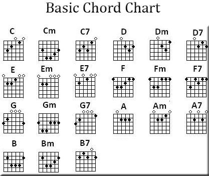chord chart for guitar Olala.propx.co