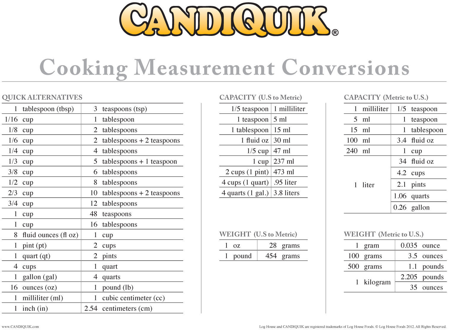 7 Best Images of Printable Cooking Conversion Chart, Printable