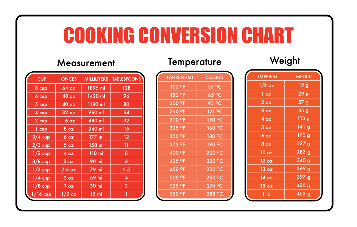 Cooking Ingredient Measurement Conversion Tool: Baking Conversion