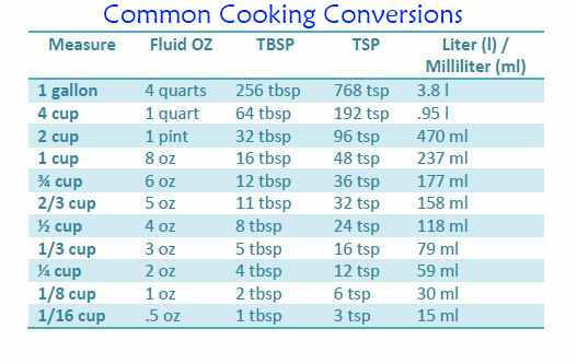 Conversion Chart for Cooking Measurements • Apron Free Cooking