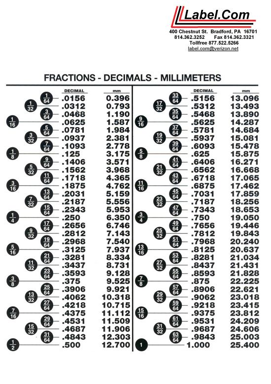 fraction to decimal | fraction decimal millimeter chart click here