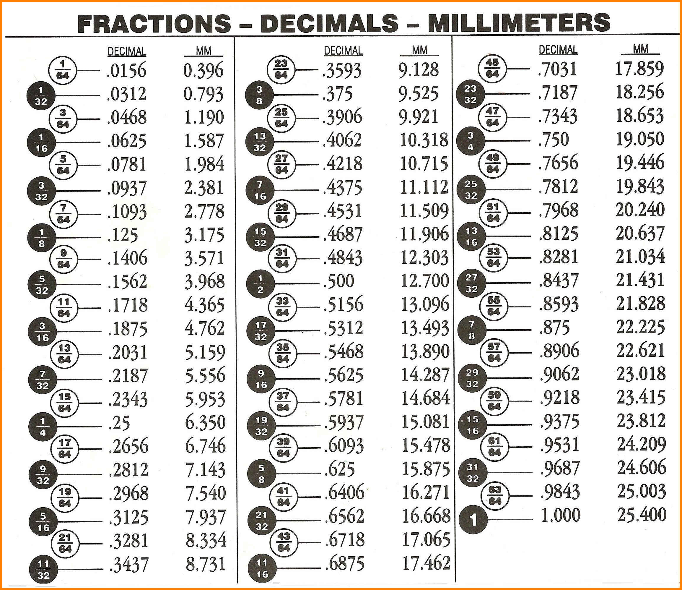 9 fraction to decimal chart | ars eloquentiae