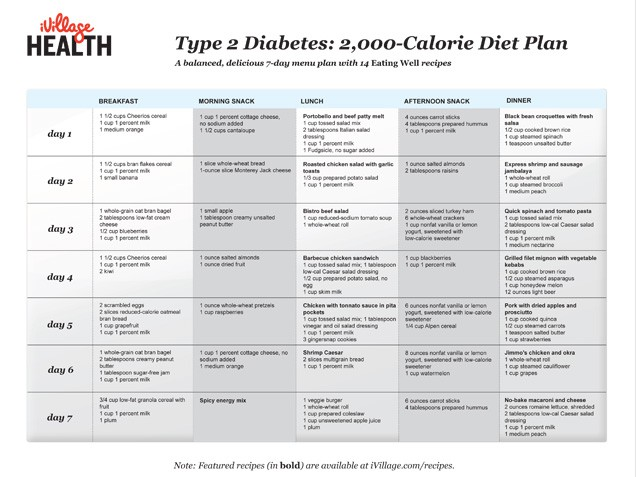diabetic meal plan pdf Dorit.mercatodos.co