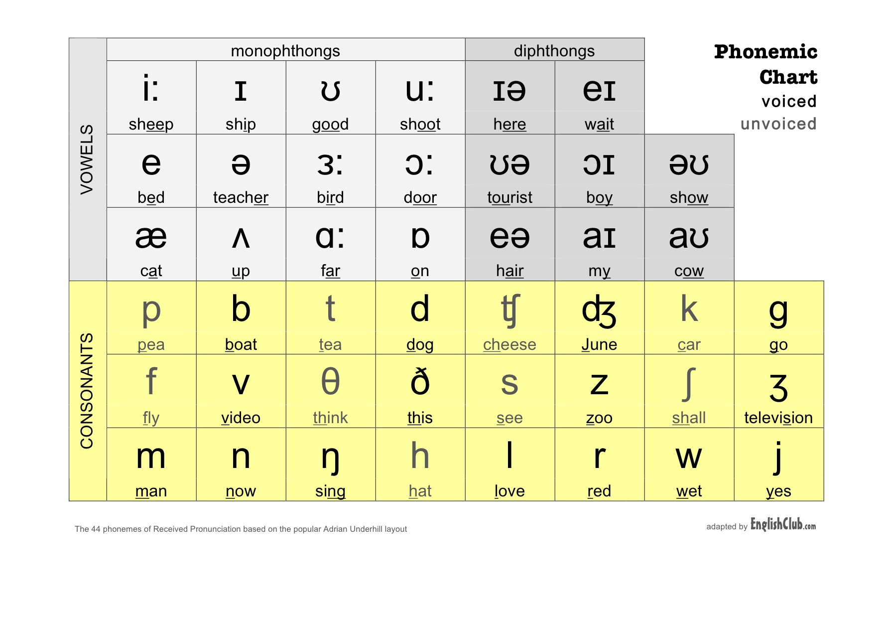 Phonemic Chart | English Club