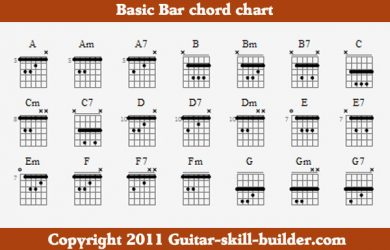 photograph about Printable Blank Guitar Chord Chart known as cost-free printable blank guitar chord charts cellular discoveries