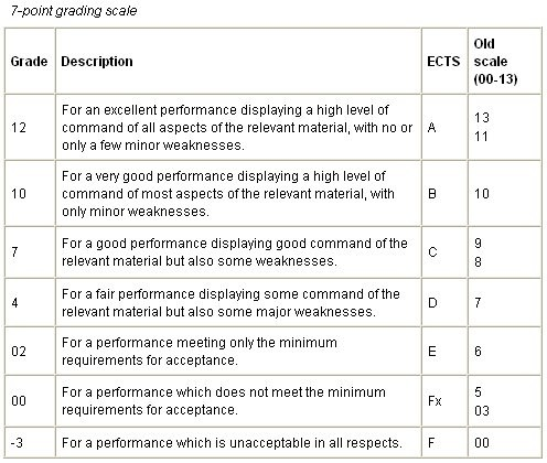 Grading System | Institute for American Apprenticeships