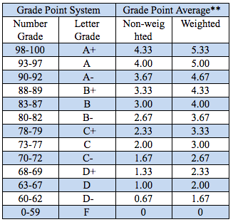 Grading System :: Georgetown International Academy