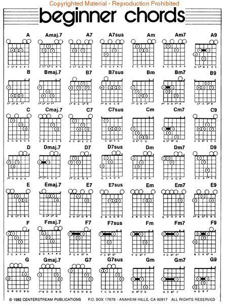 Left Handed Guitar Chord Diagrams | Look inside Left Hand Guitar