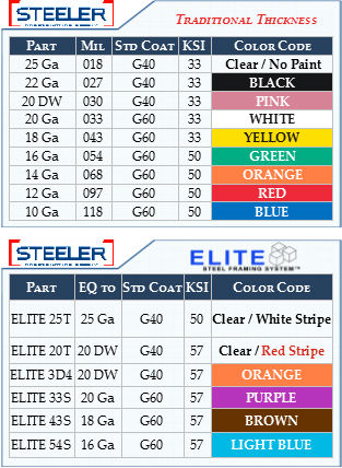 Mil Thickness Color Code Cheat Sheets | Steeler Construction Supply