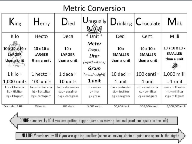 Unit Analysis With The Metric System Lessons Tes Teach