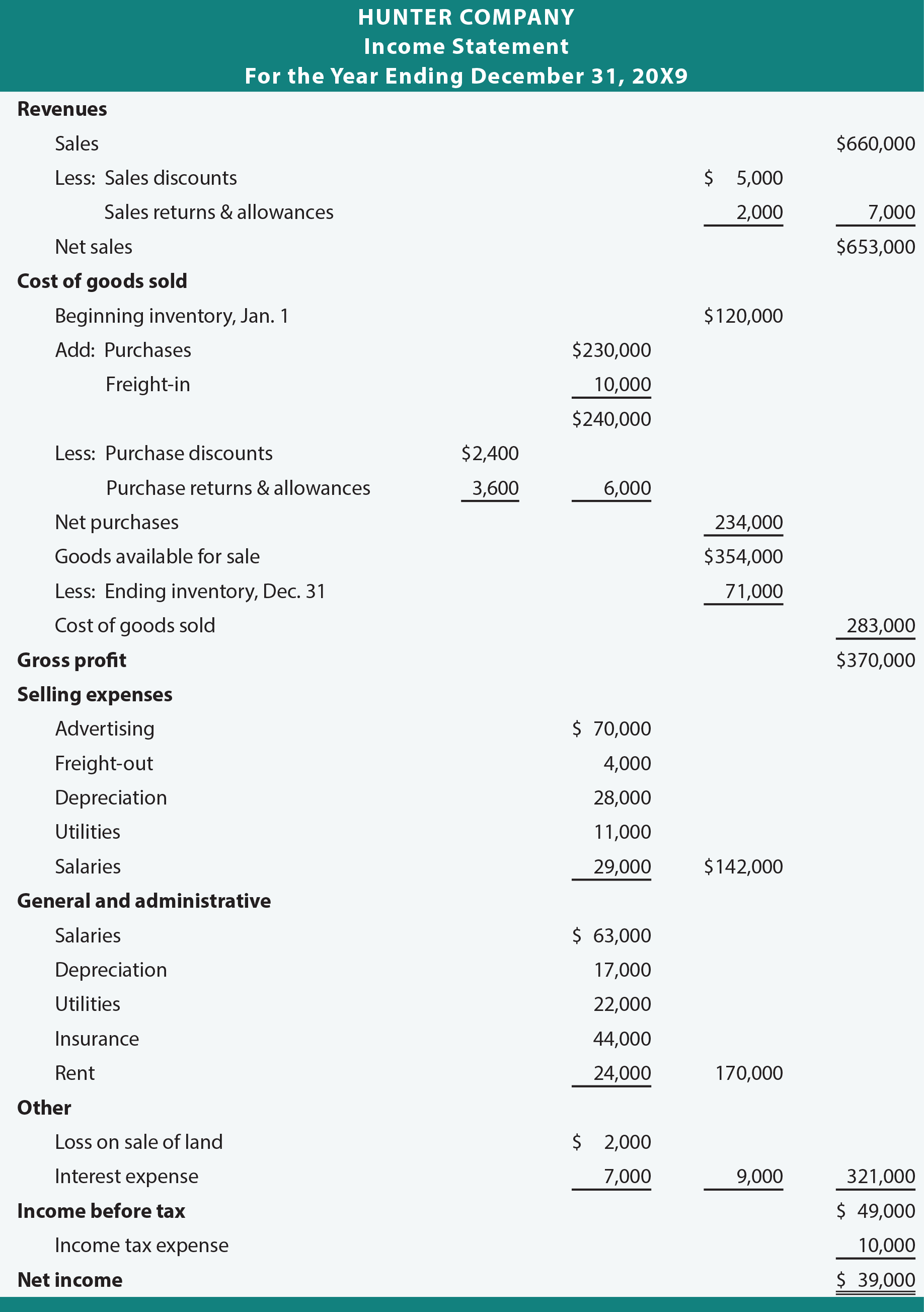 classification and format in the income statement essay 1 answer to problem 2-43 manufacturing, cost classification, income statement service firm product costs and selling and.
