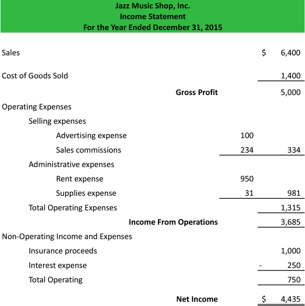 Multi Step Income Statement Example | Template | Explanation