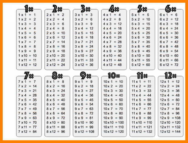 8+ multiplication table pdf 1 12 | new tech timeline