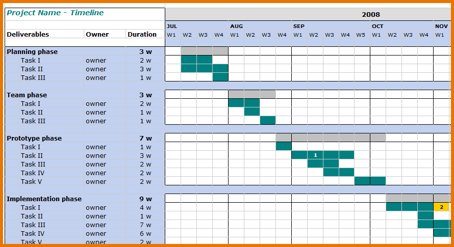 project management timelines Yeni.mescale.co