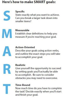 25 best Instructional Goals>sub goals>sequence images on Pinterest