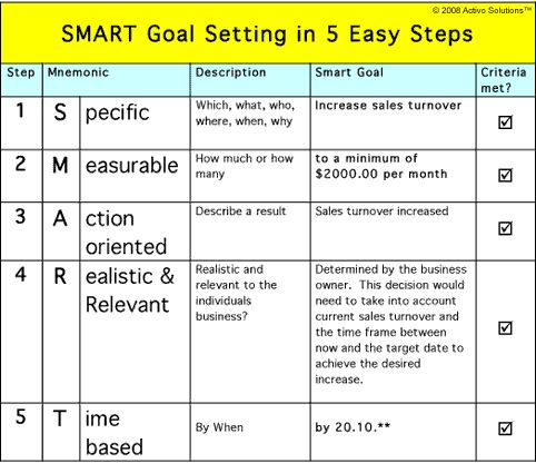 23 best SMART GOALS for MAX images on Pinterest | Goal settings