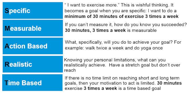Definition Of Short Term Personal Fitness Goals - All ...