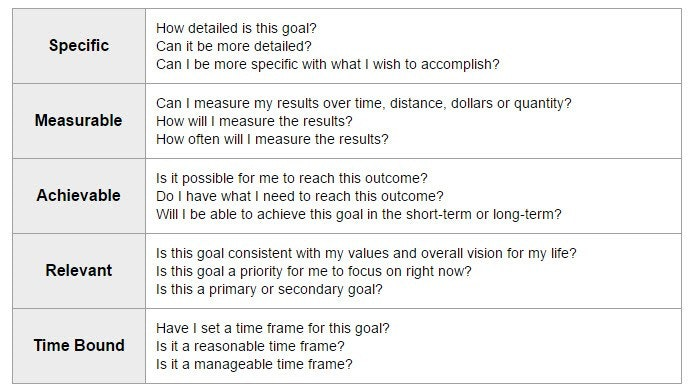 Smart goals examples ready depiction – gopages.info