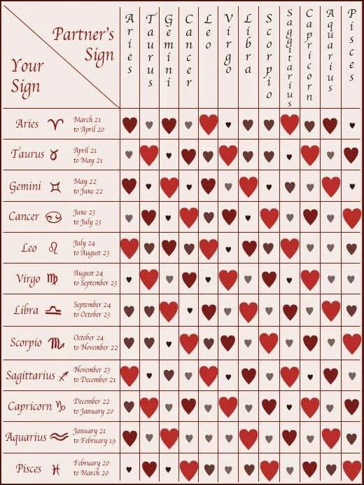 Gemini star sign compatibility chart dating, summary of gemini