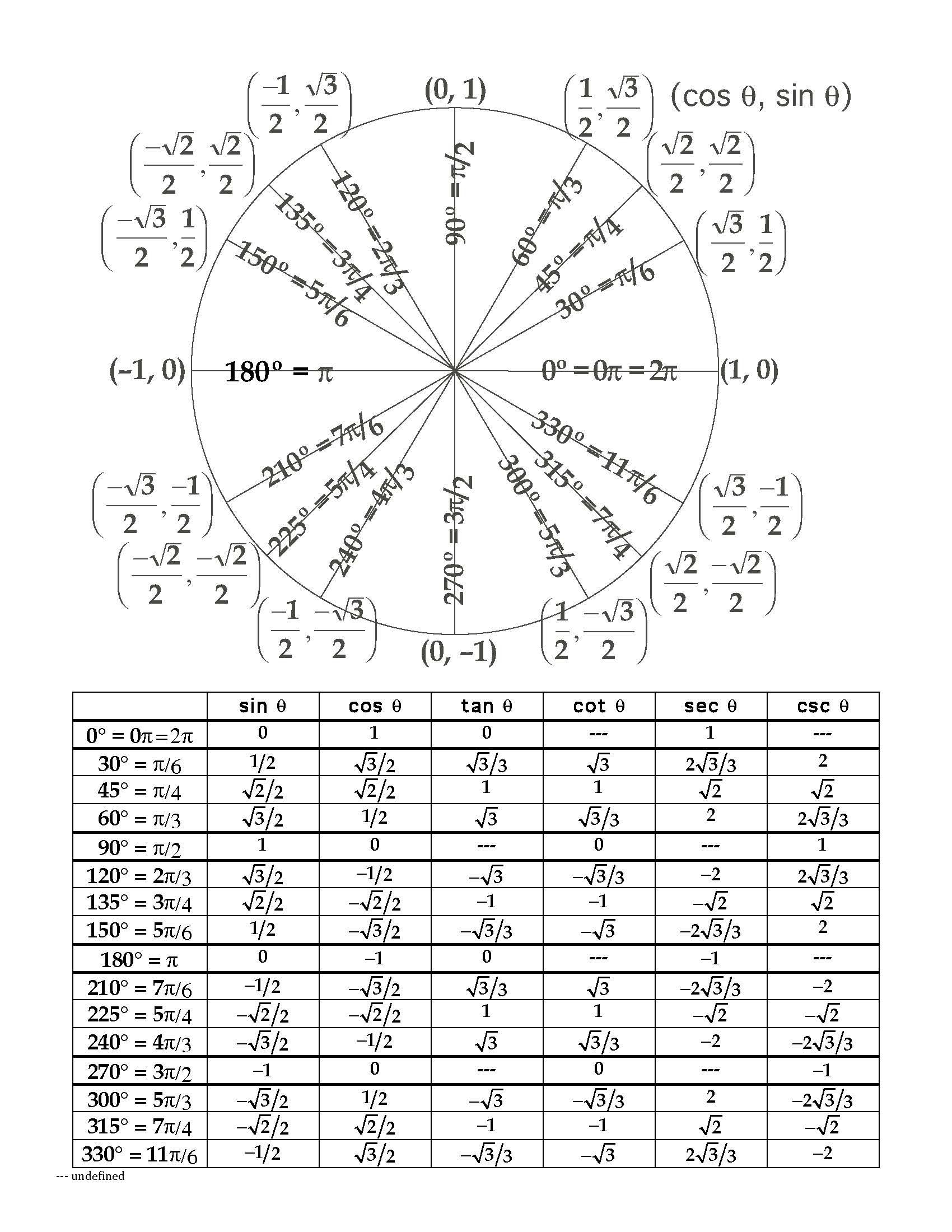 unit circle chart Yeni.mescale.co