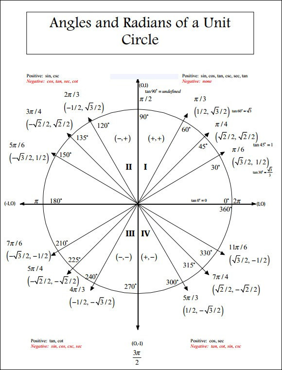 34 The unit circle chart professional – smuga.info