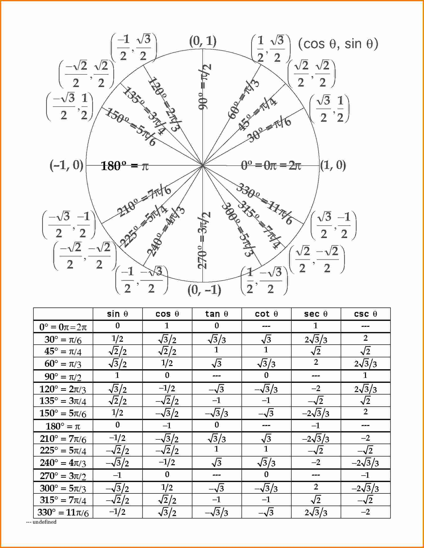 4+ unit circle chart | cashier resume