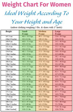 Healthy weight for height Where are you on this chart? General