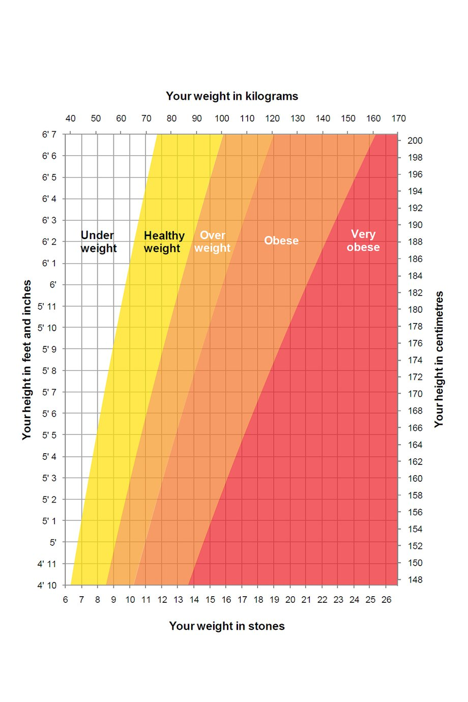 weight height charts for women Bare.bearsbackyard.co