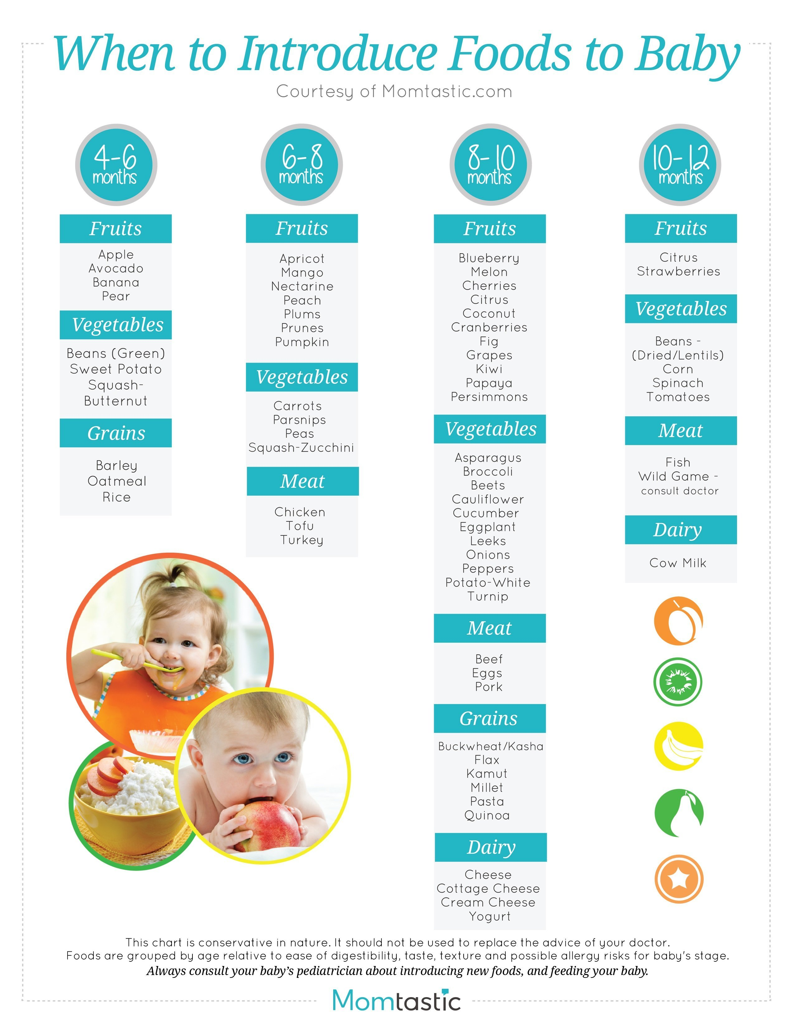 Gerber Food Chart For Babies | Foodstutorial.org