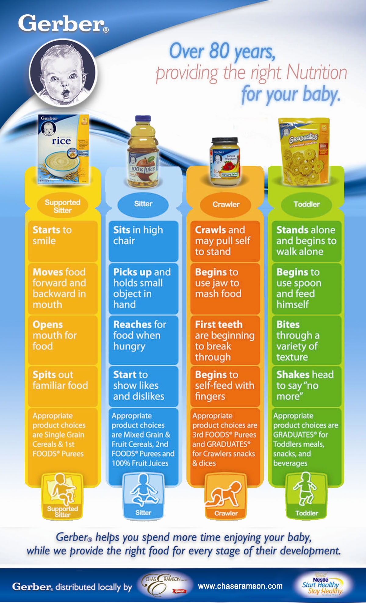 Baby food stages Recent Wholesale