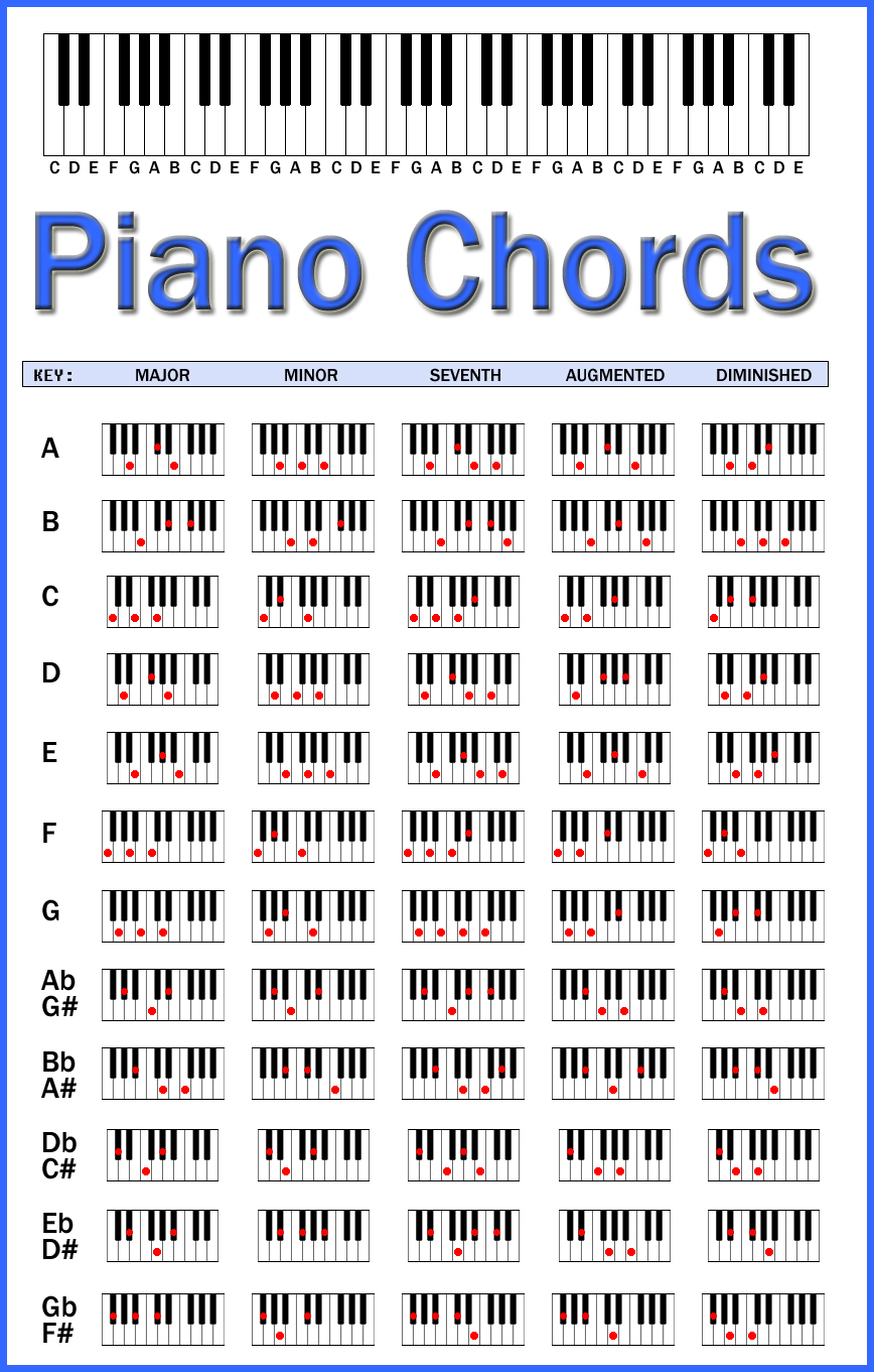 Piano chord chart pdf download