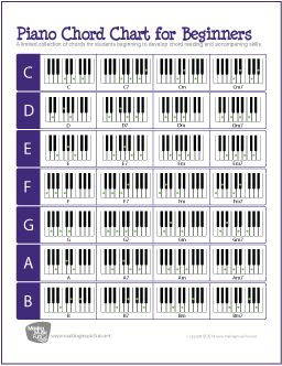 Printable Piano/Keyboard Chord Chart | Chord Chart and